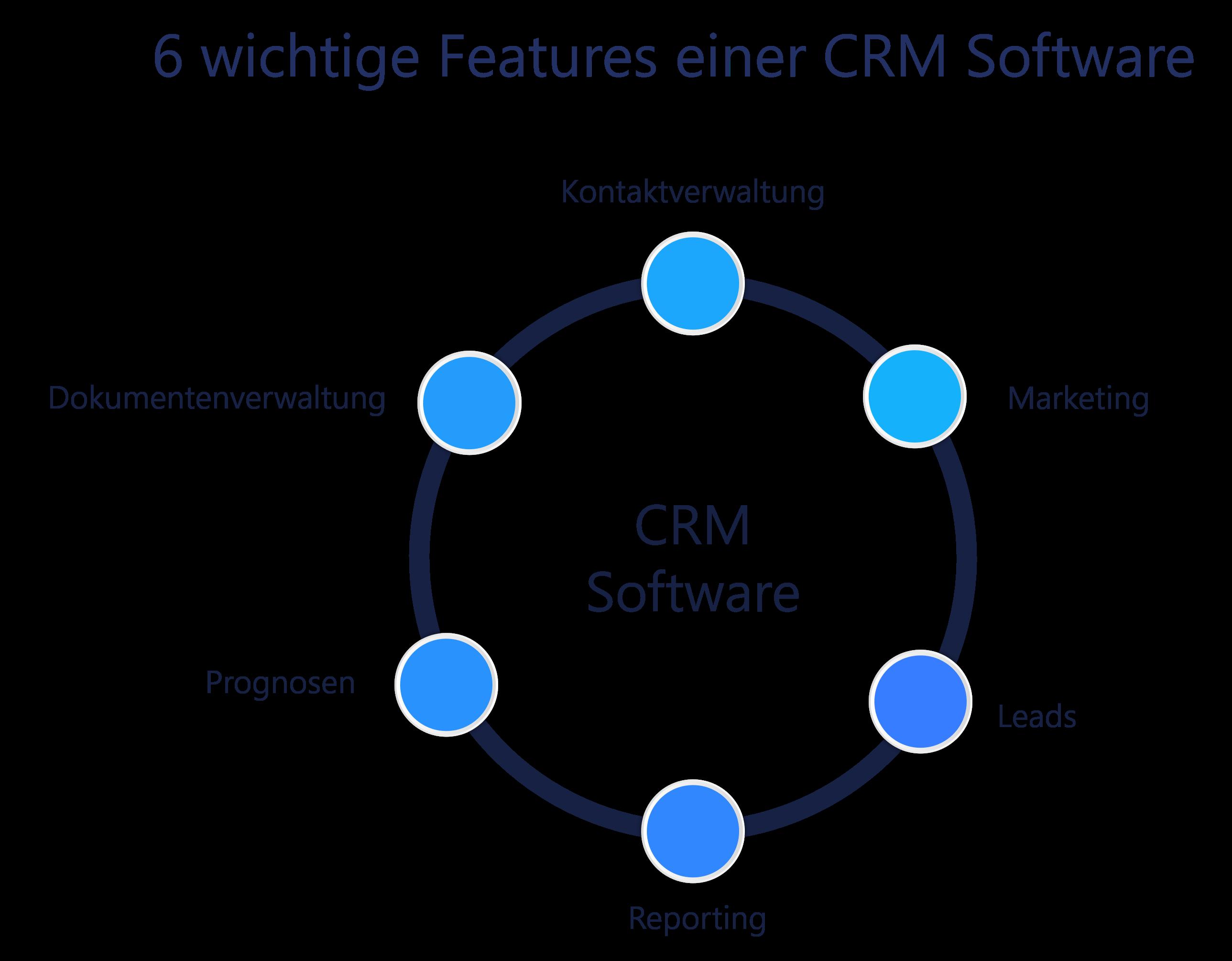 Darstellung von 6 wichtigen Funktionen einer CRM Software
