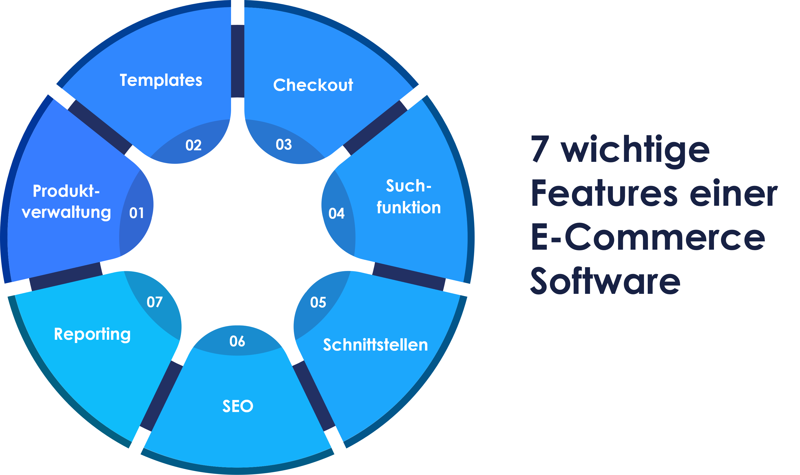 7 wichtige Funktionen einer E-Commerce Software