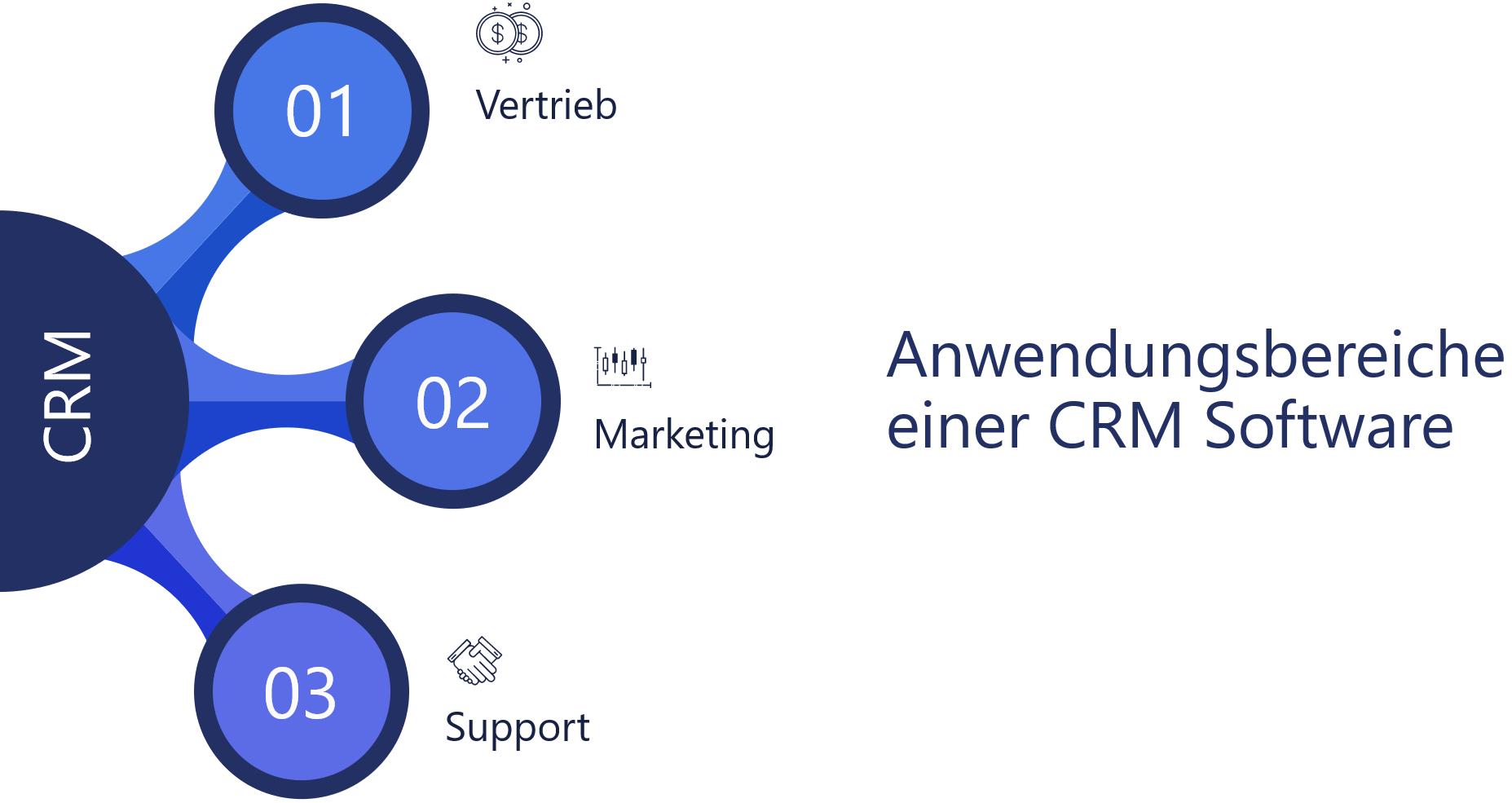 3 zentrale Anwendungsbereiche einer CRM Softwarelösung