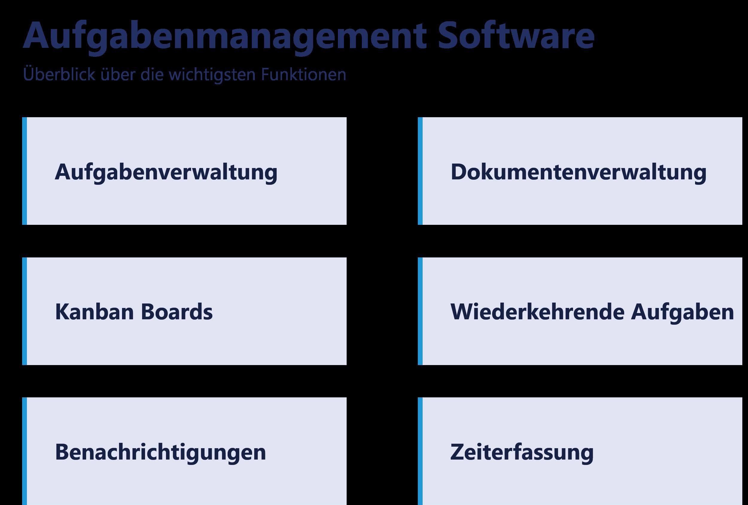 Aufgabenverwaltung Software - Wichtige Funktionen
