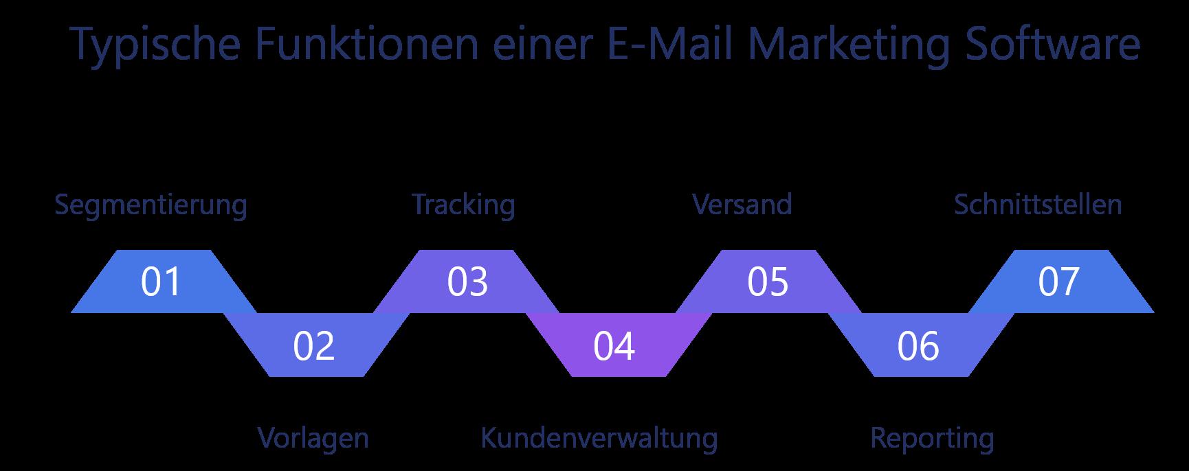 Darstellung von wichtigen Funktionen einer E-Mail Marketing Software