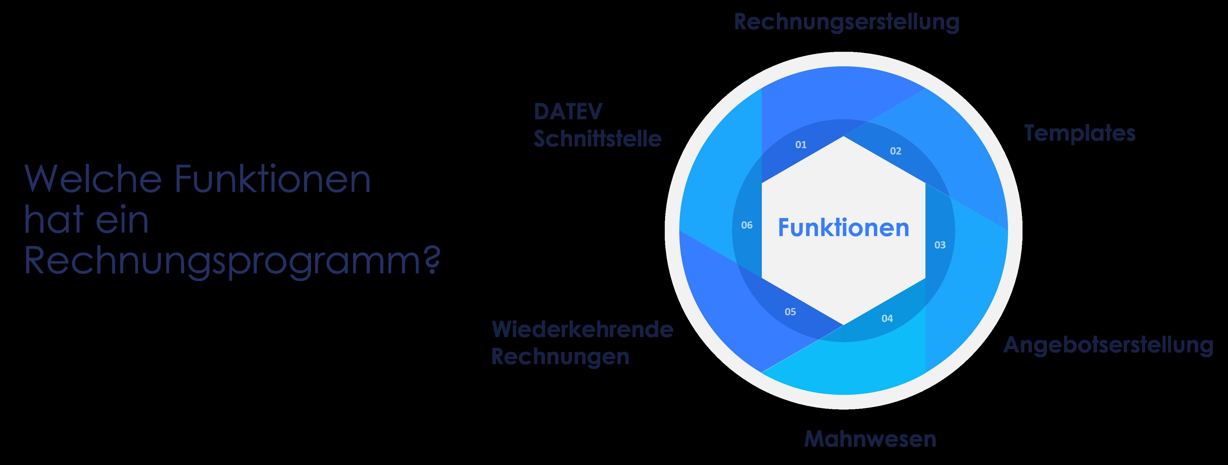 Darstellung - Funktionen eines Rechnungsprogramms