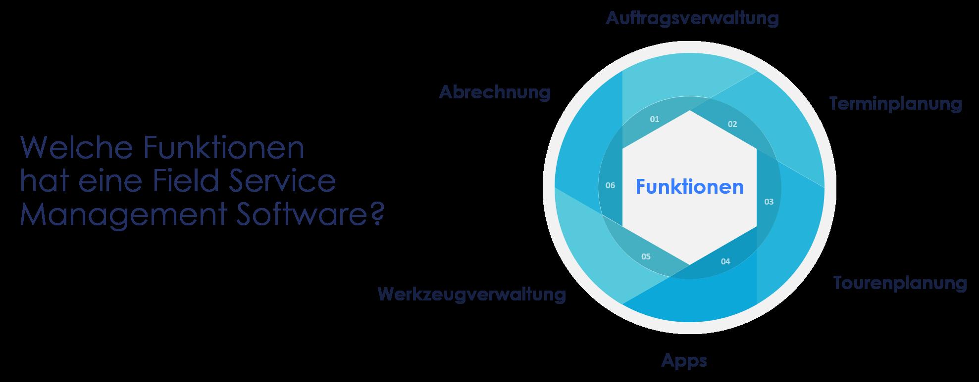 Darstellung von wichtigen Funktionen einer Field Service Management Software