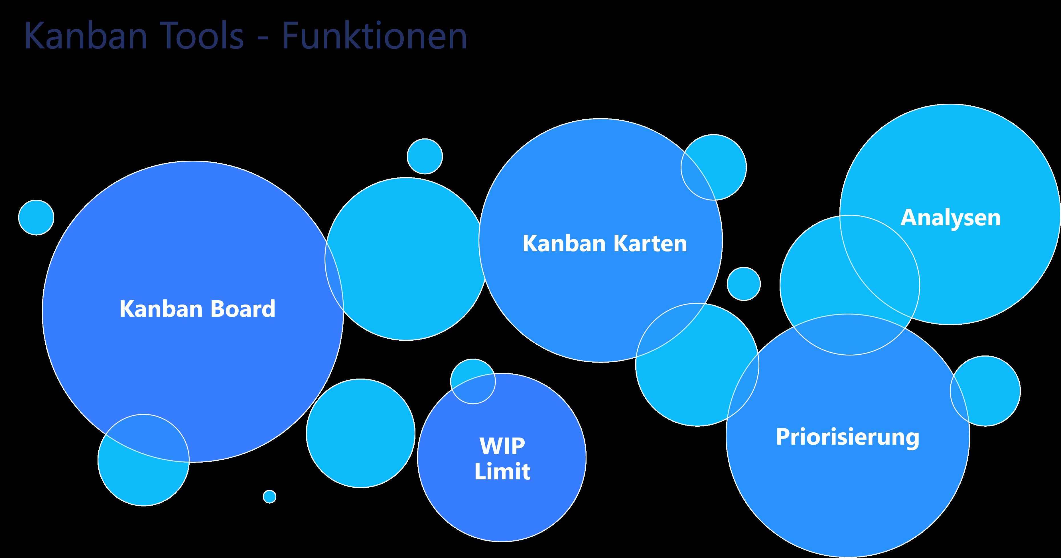 Darstellung von wichtigen Funktionen eines Kanban Tools