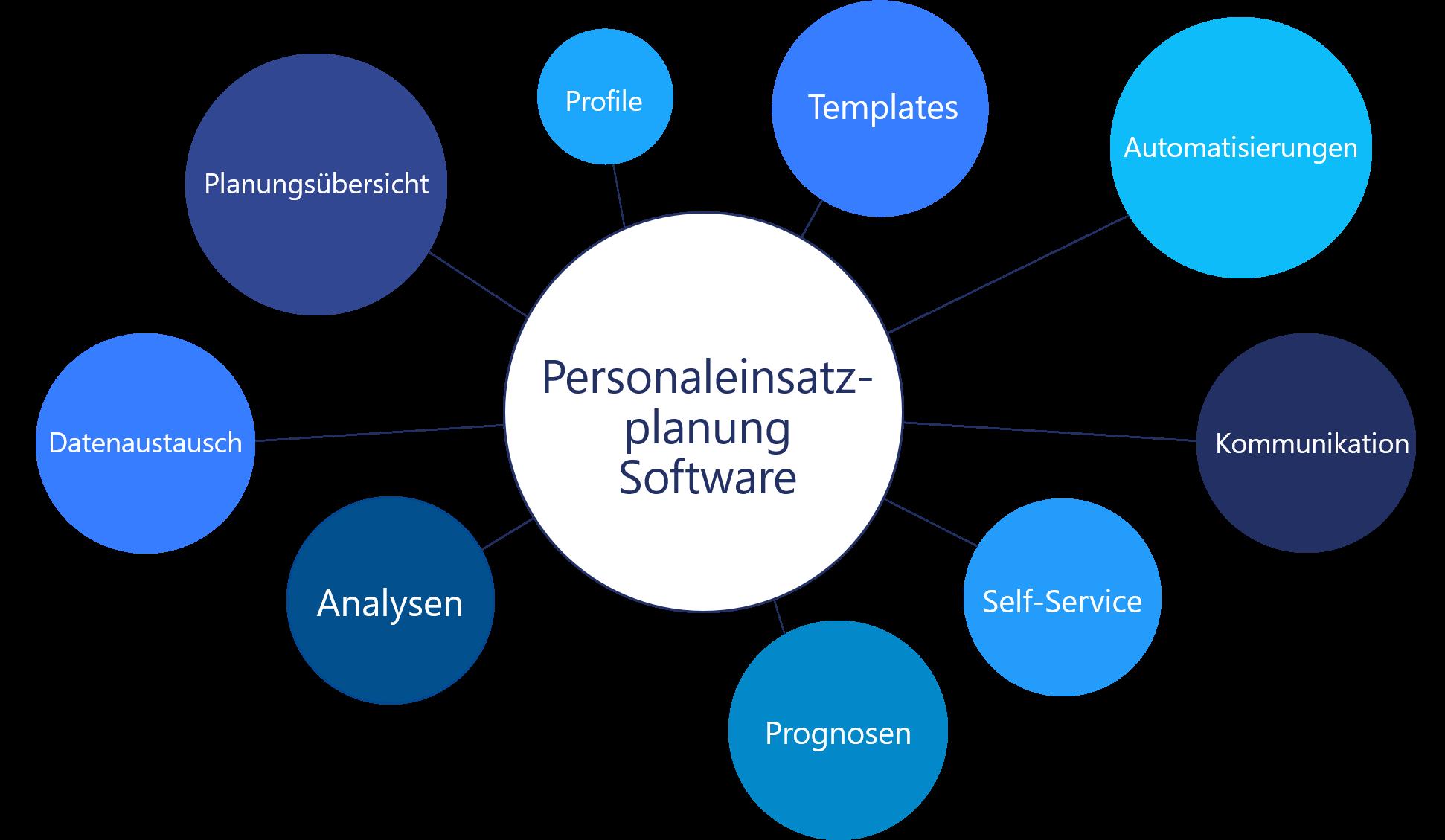 Darstellung - Funktionen Personaleinsatzplanung Software