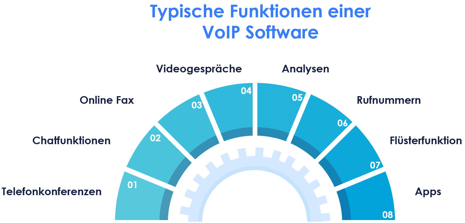 Darstellung - Funktionen VoIP Software