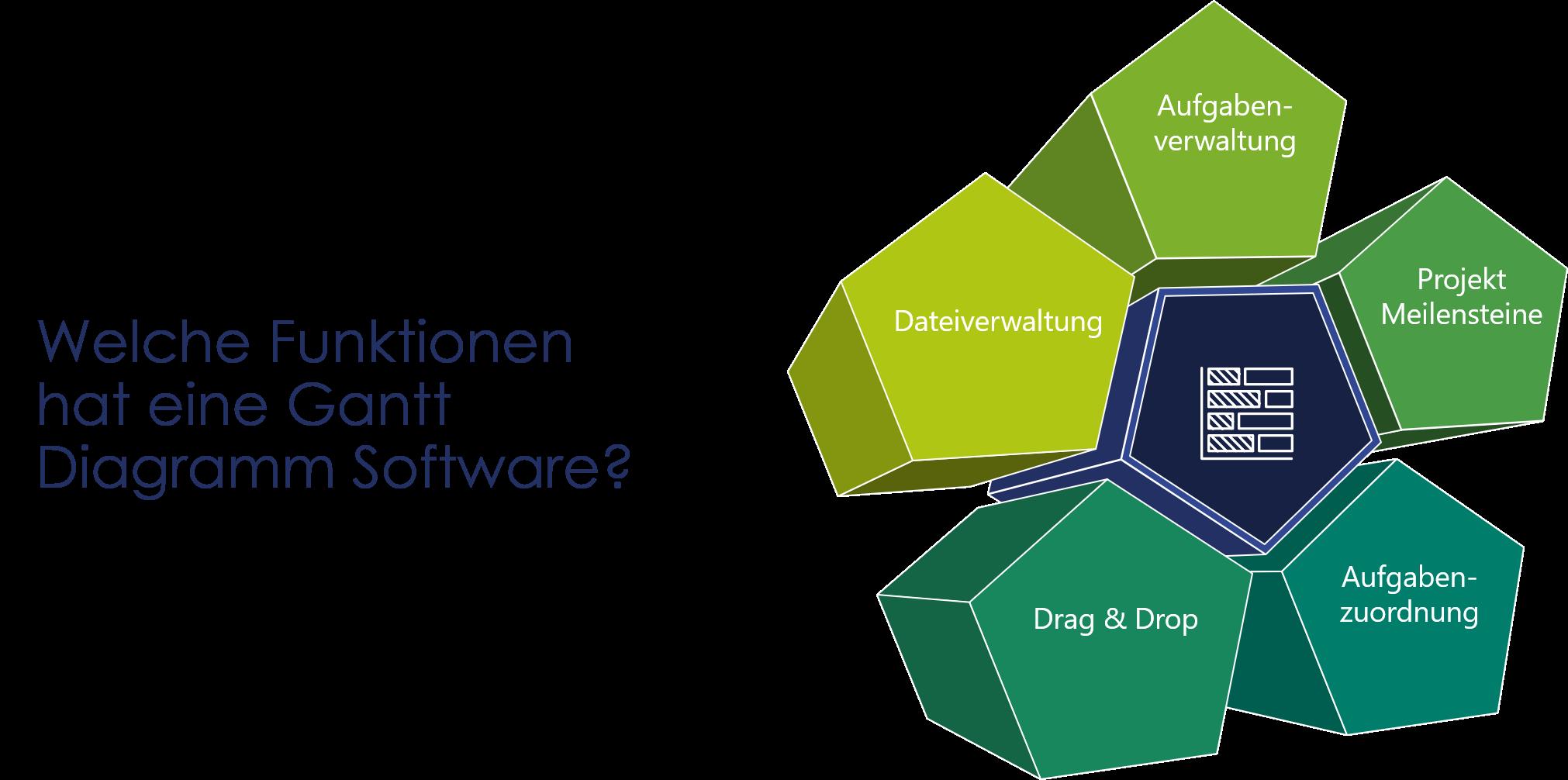 Darstellung von wichtigen Funktionen einer Gantt Diagramm Software