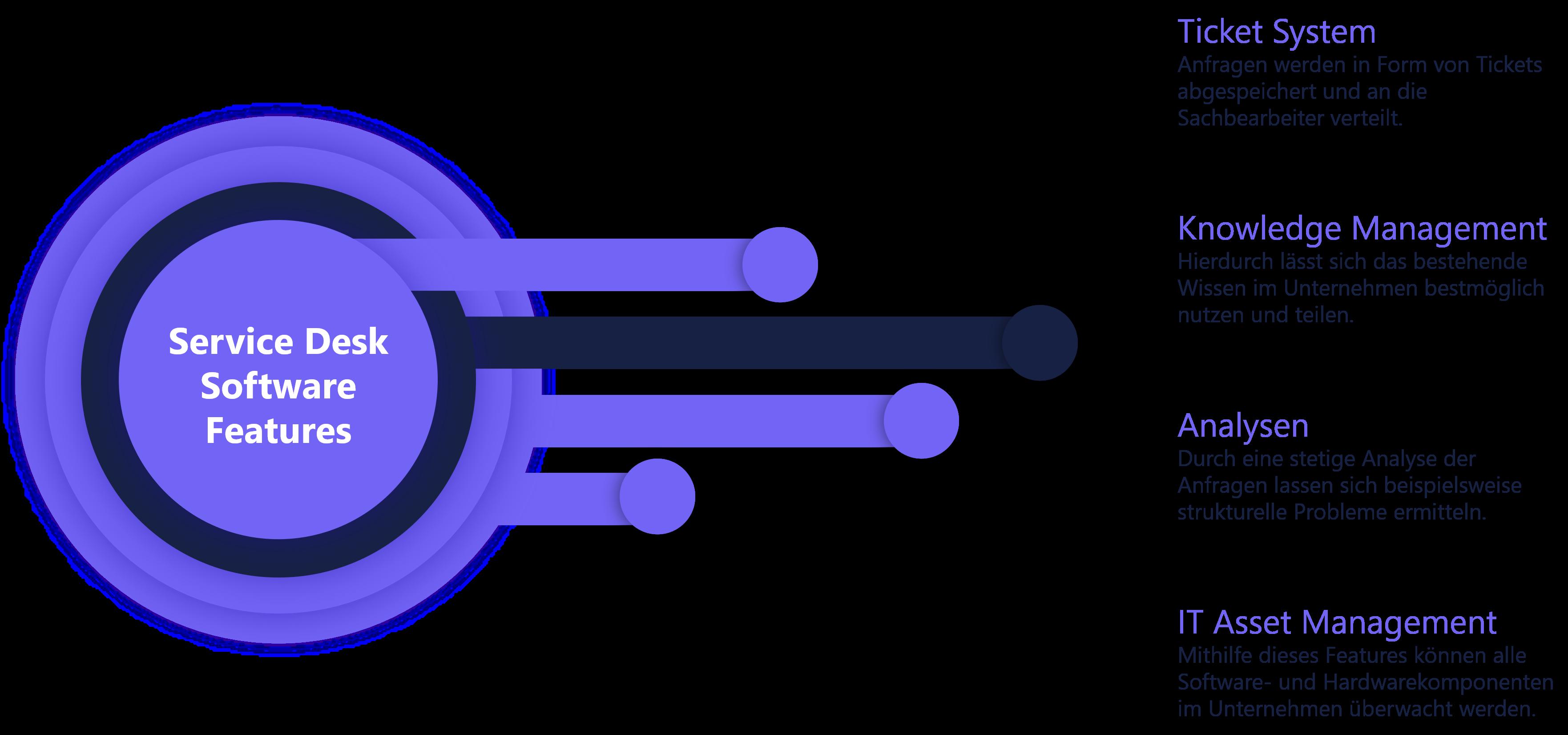 Darstellung - 4 typische Funktionen einer Service Desk Software