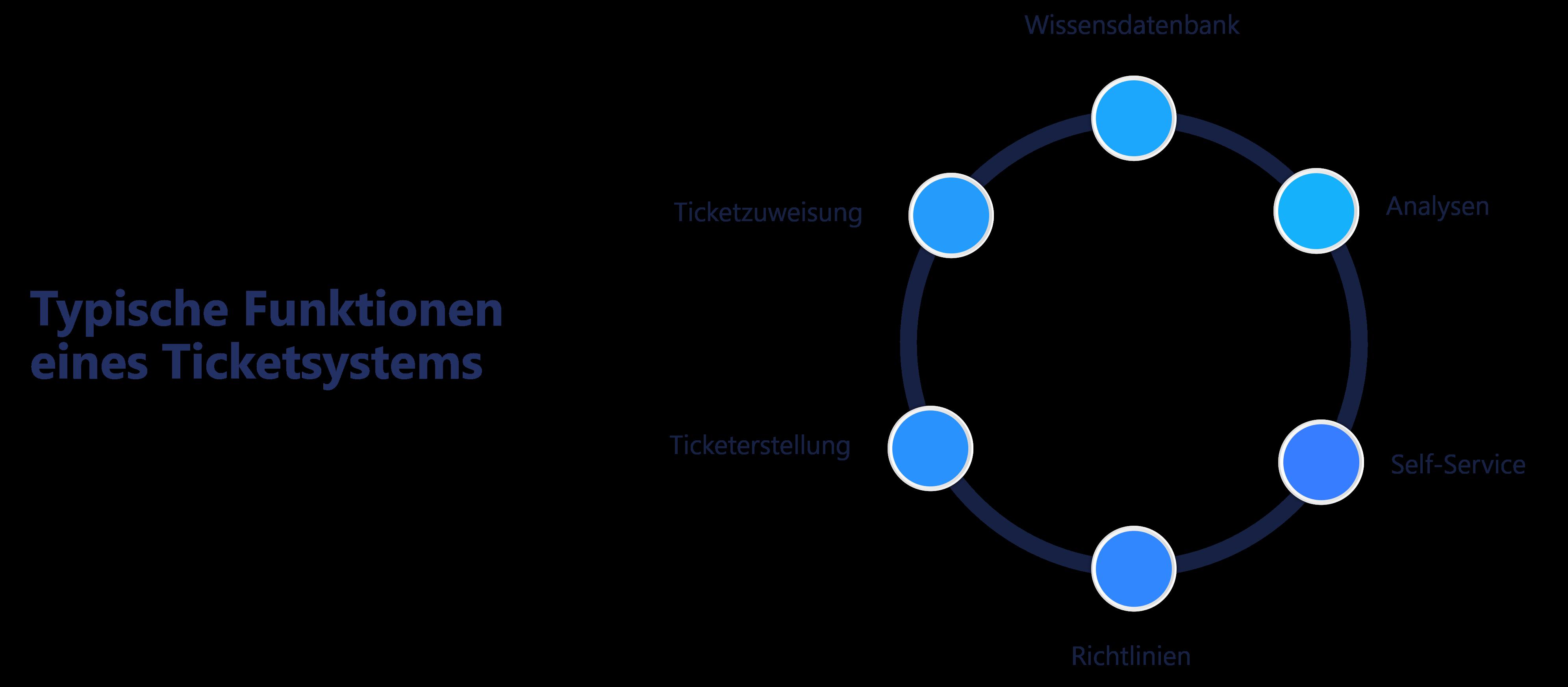 Typische Funktionen eines Ticketsystems