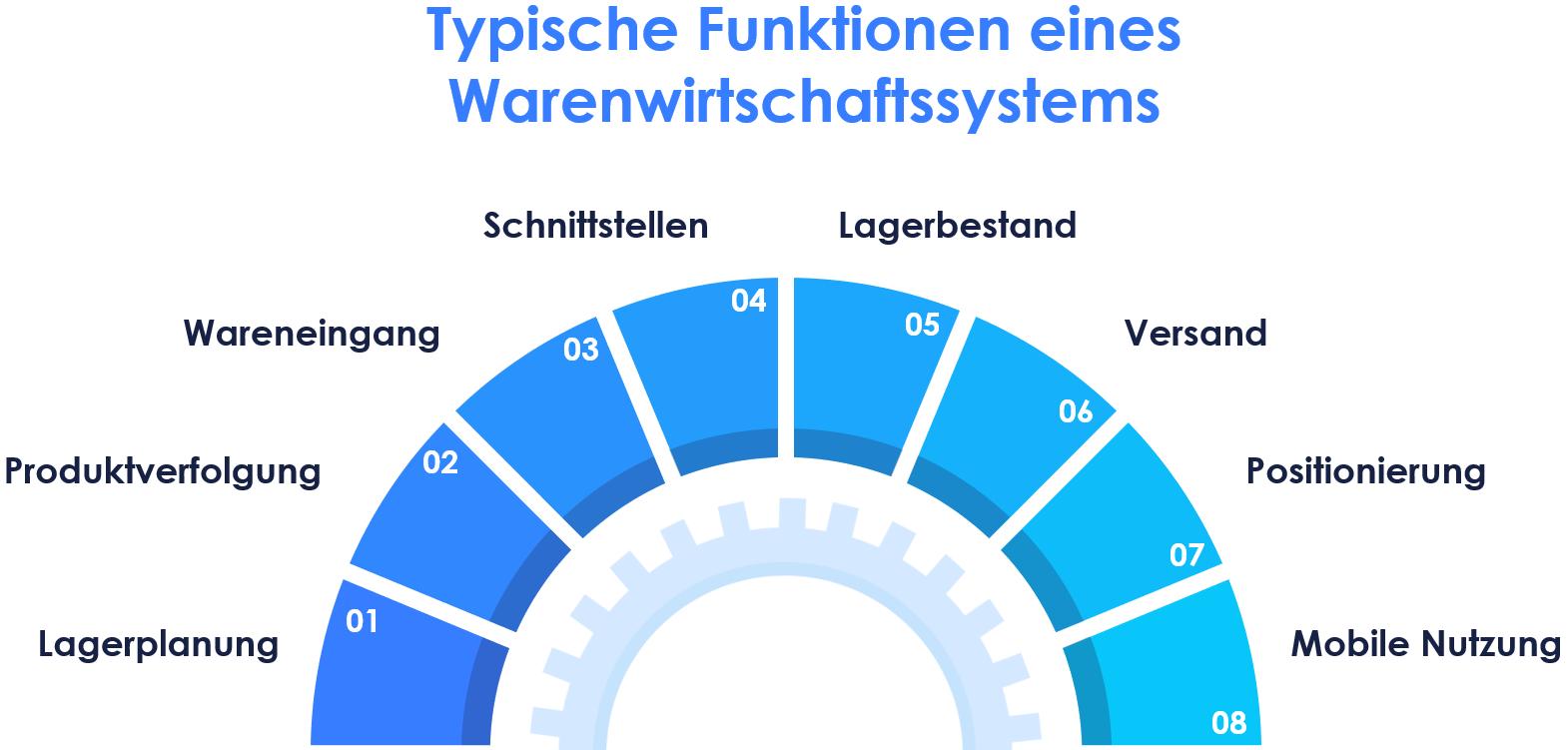 Darstellung typischer Funktionen eines Warenwirtschaftssystems