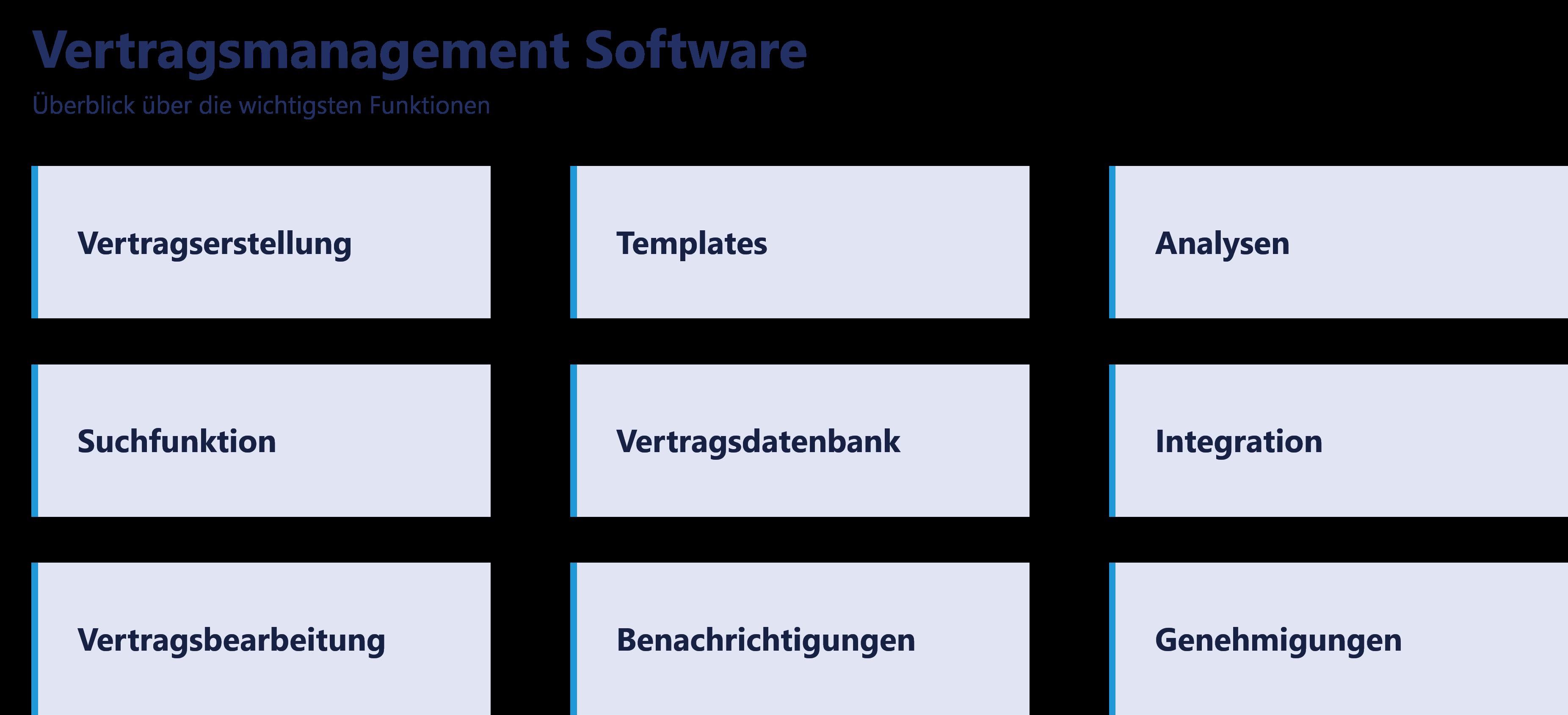 Darstellung - Funktionen einer Vertragsmanagement Software