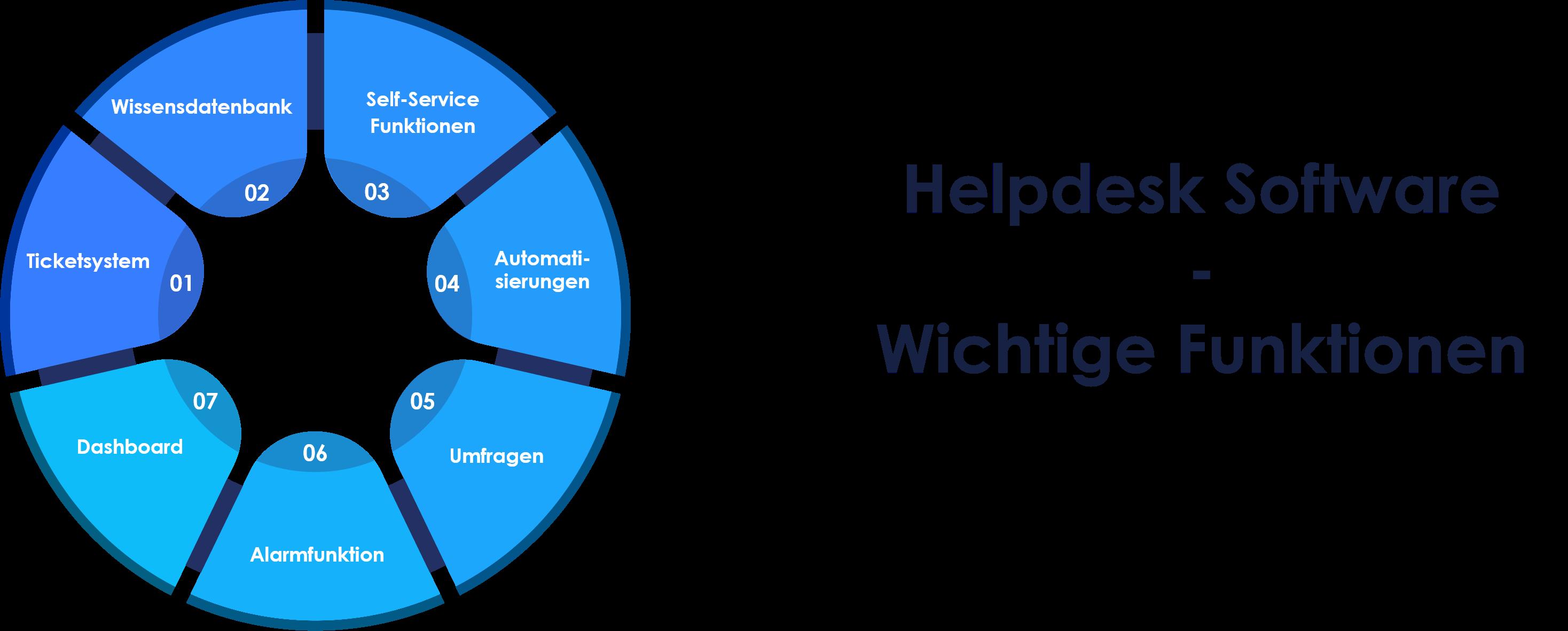 Darstellung - Welche Funktionen hat eine Helpdesk Software