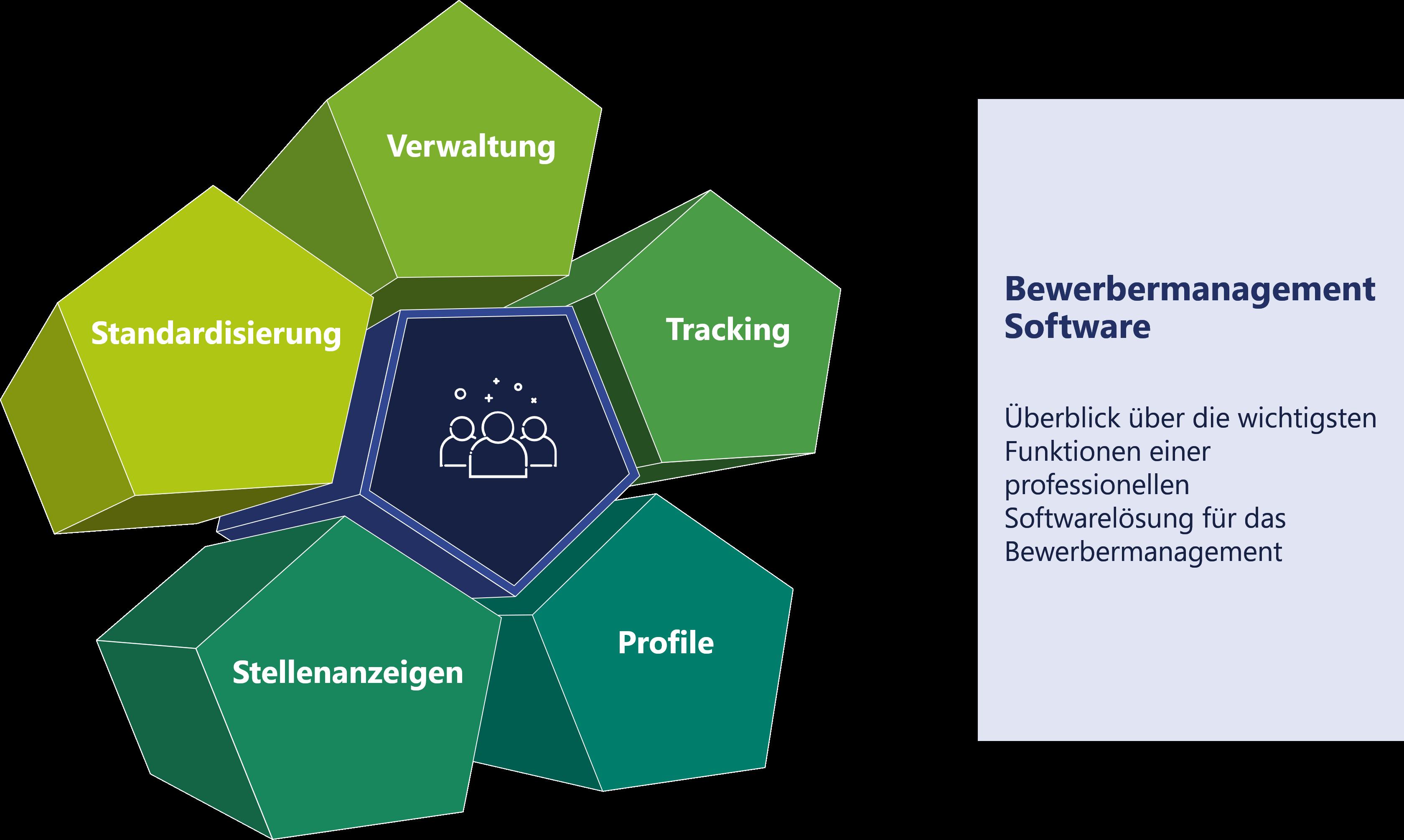 Darstellung - Wichtige Funktionen einer Bewerbermanagement Software