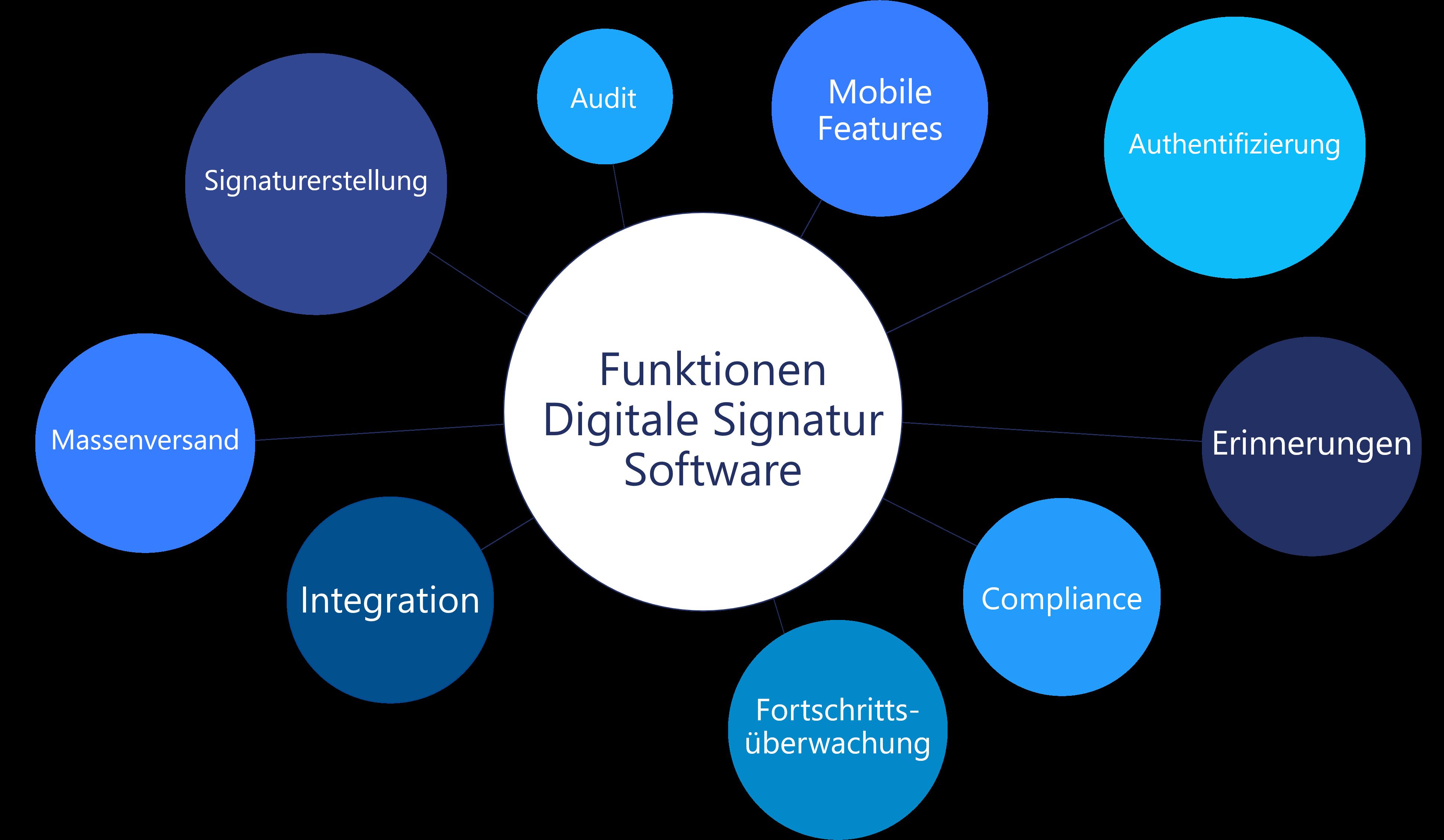 Darstellung - Wichtige Funktionen einer Digitale Signatur Software