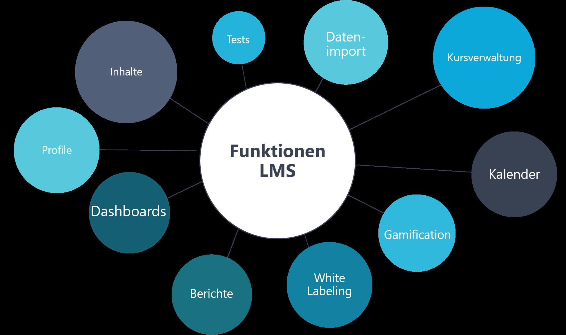 Darstellung von wichtigen Funktionen eines Learning Management Systems