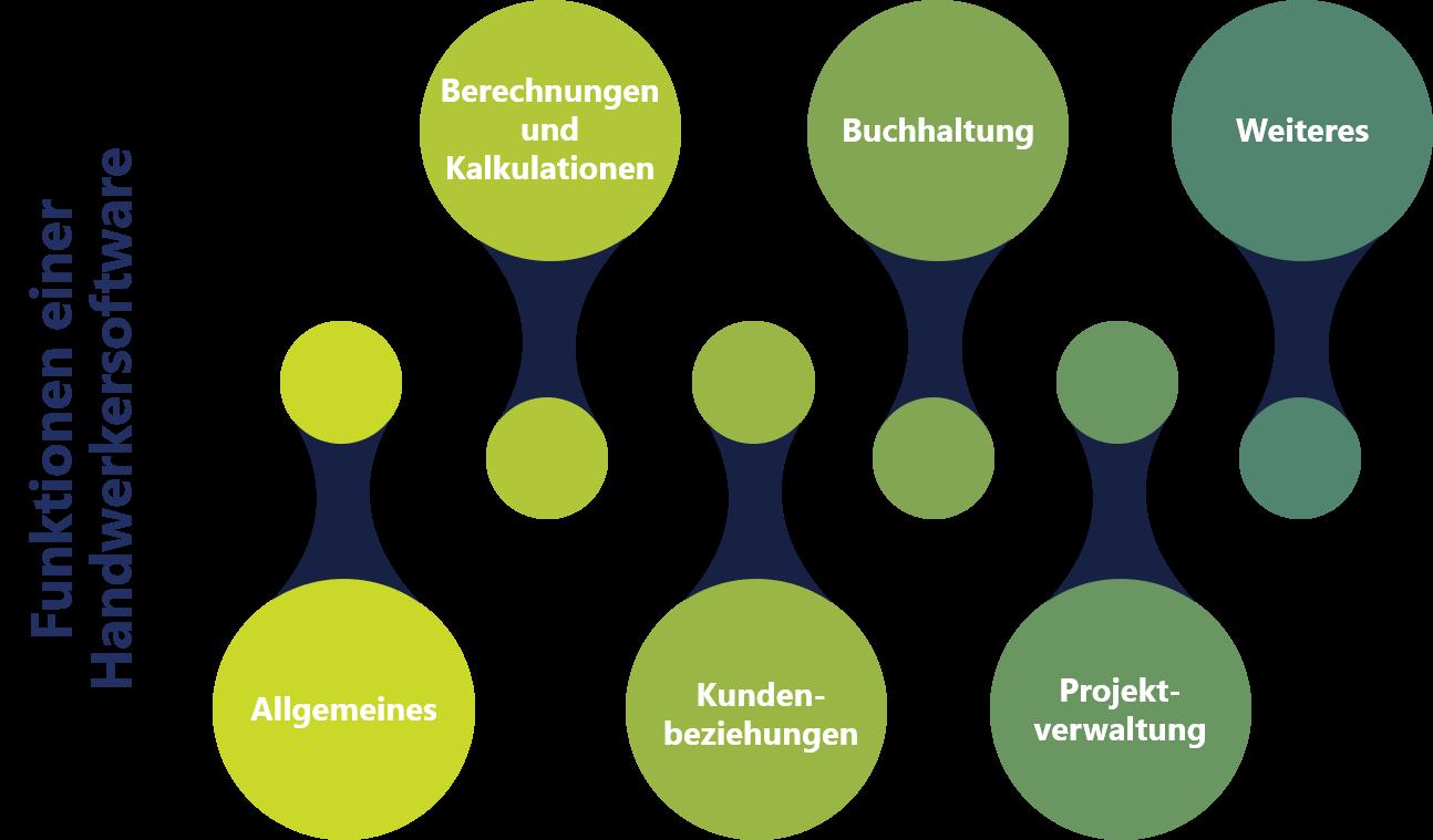 Funktionen einer Handwerkersoftware Darstellung