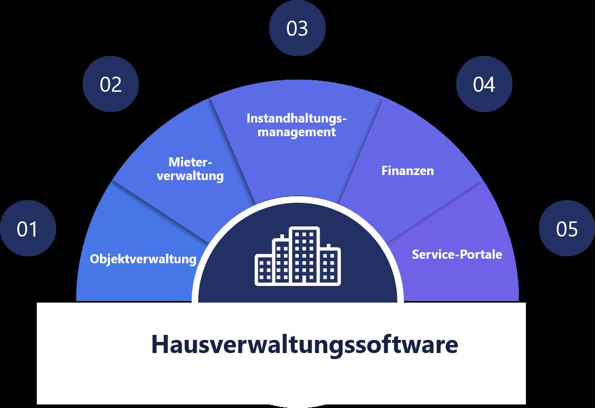 Darstellung von 5 wichtigen Funktionen einer Hausverwaltungssoftware